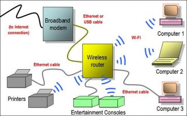 [SCHEMATICS_4FD]  Wireless diagram - Project: Wireless Connection | Wireless Cable Diagram |  | Wireless Connection - Weebly